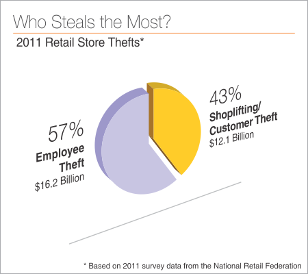 shoplifting reasons and prevention