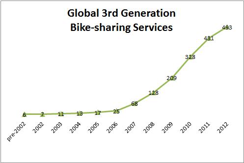 bike share increase graph